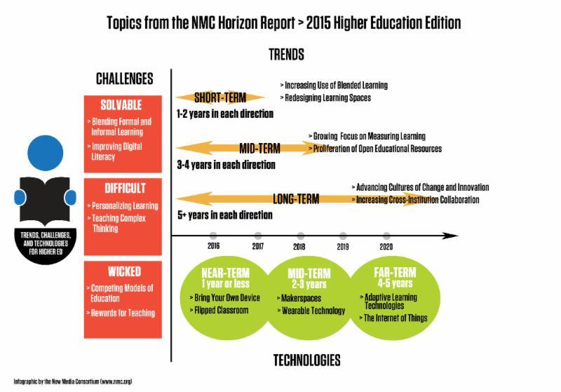 NMC_2015_Horizon_Higher_Ed_Infographic